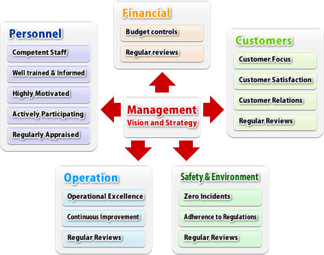 Business plan of company